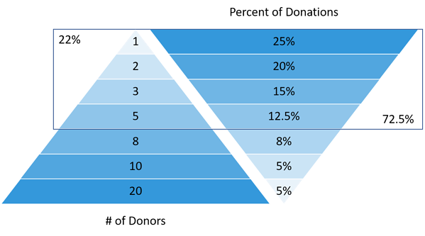 donor triangle lables