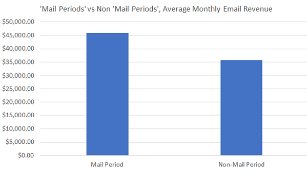 mail graph